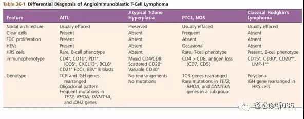成熟T细胞淋巴瘤(12)——AITL
