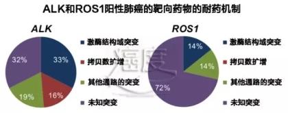 最新报道:ALK和ROS1突变肺癌的复杂耐药机制