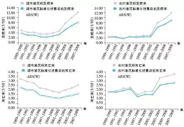 中国宫颈癌防治研究20年历程