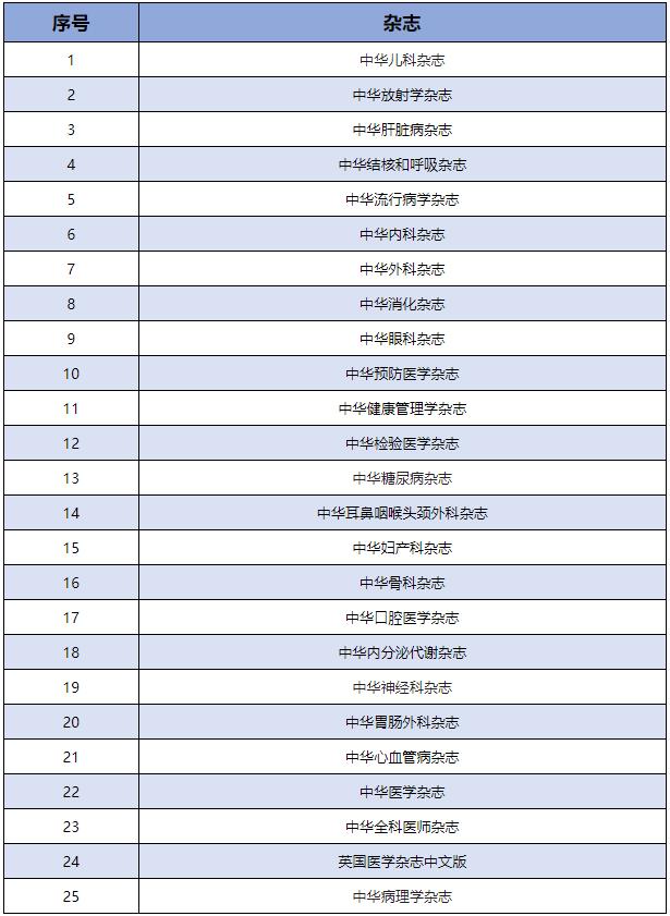 @所有医生,看过来,2019年阅读中华医学会期刊可获取Ⅱ类学分!