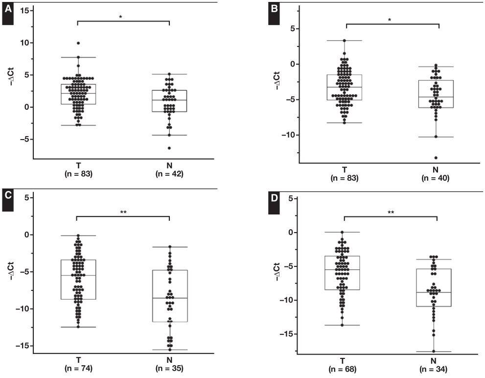 检测液基细胞学标本中MiRNA的表达可能有助于肺癌诊断