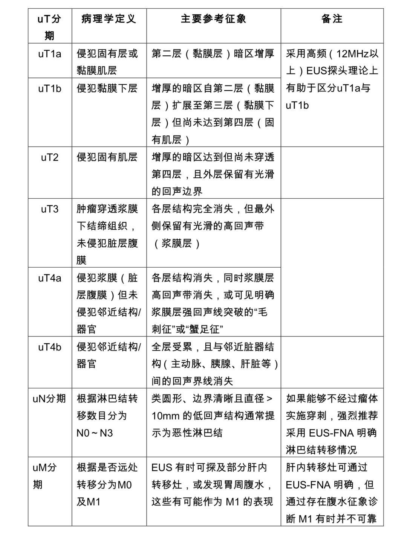 胃癌诊疗规范(2018年版)