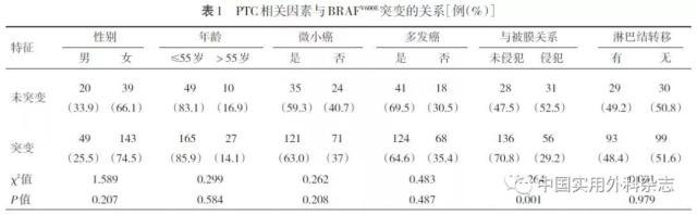甲状腺乳头状癌临床病理学特征与BRAFV600E 基因突变相关性研究