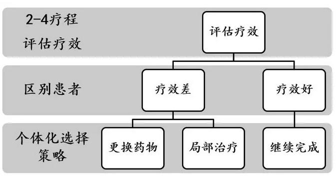 专家共识来了!邵志敏教授解读中国乳腺癌新辅助治疗