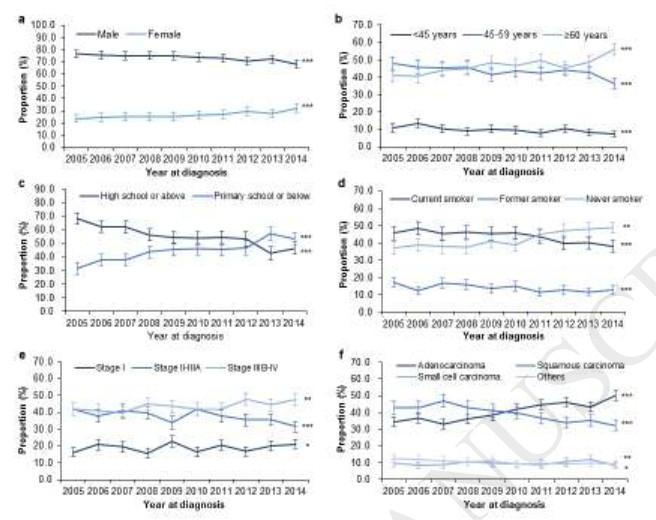10年前的肺癌患者和现在一样吗?丨中国数据分析