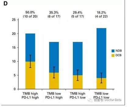 PD1抗癌经验总结