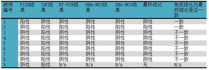ROS1免疫组化与FISH结果之间的异同研究