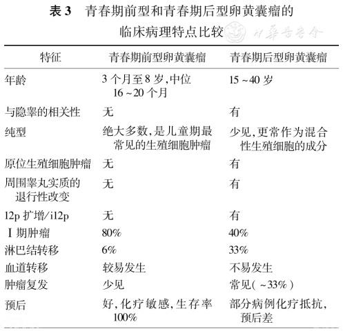 2016版WHO睾丸和阴茎肿瘤新分类解读