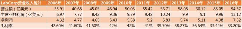 中国第三方检验市场未来或有10倍增长空间