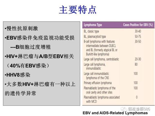 免疫缺陷相关淋巴组织增殖性疾病