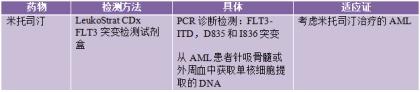 肿瘤医生不可错过的十大生物标志物总结:FLT3