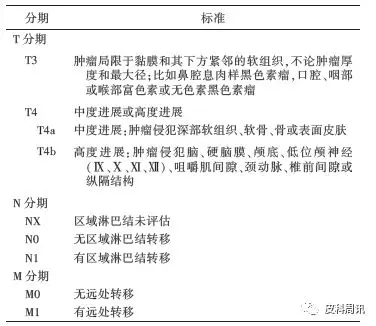 中国黑色素瘤规范化病理诊断专家共识(2017年版)