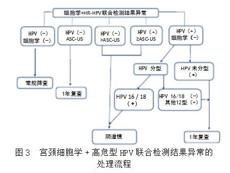 中国子宫颈癌筛查及异常管理相关问题专家共识