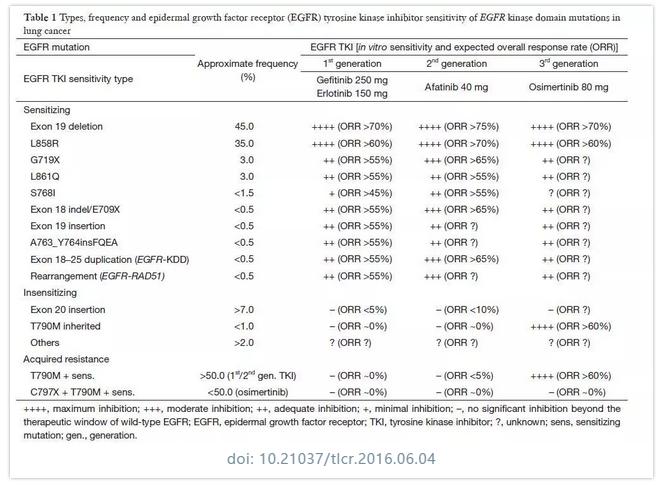 肺癌丨精准医疗,EGFR靶点类型解析-18外显子